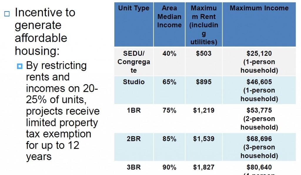 MFTE income requirements