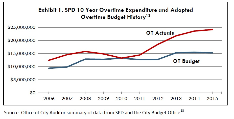 overtime expenditure history