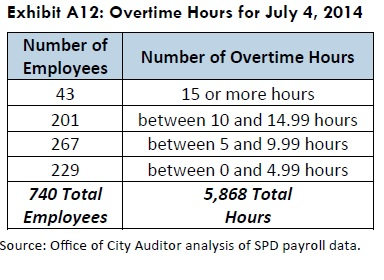 overtime hours for july 4