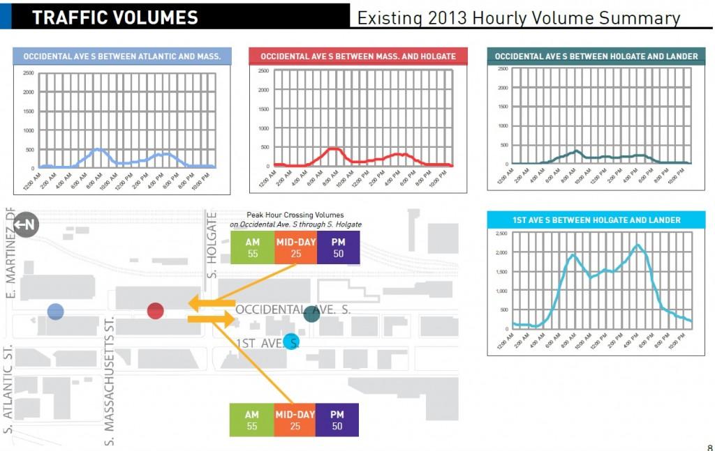 traffic volumes 2
