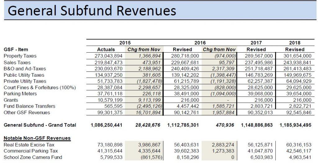 general subfund revenues