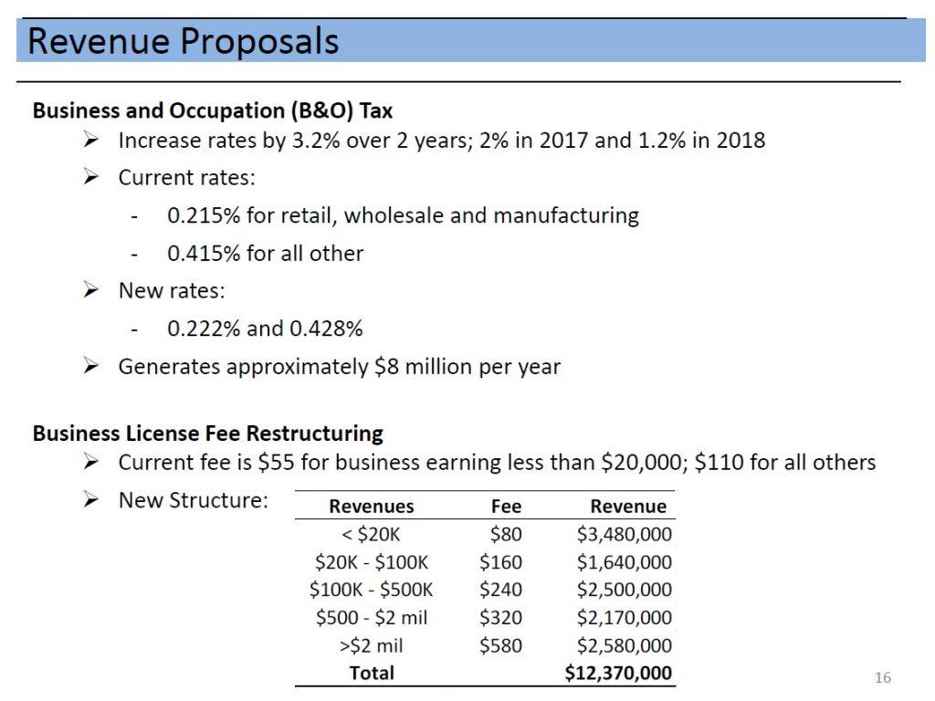 revenue proposals