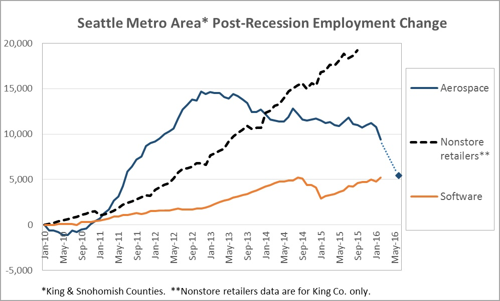 seattle post-recession employment change