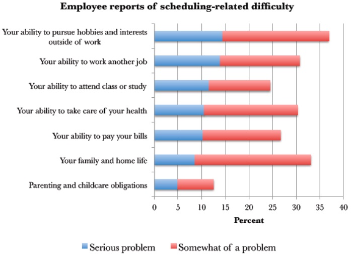scheduling related difficulties