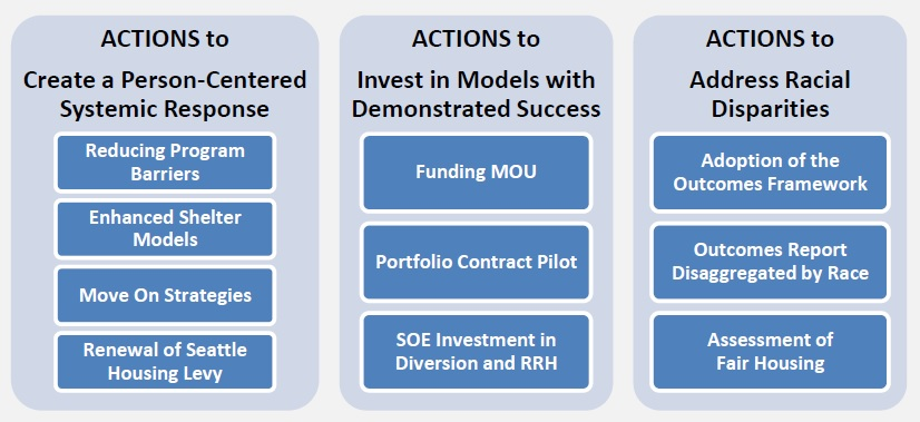 hsd-strategy-actions