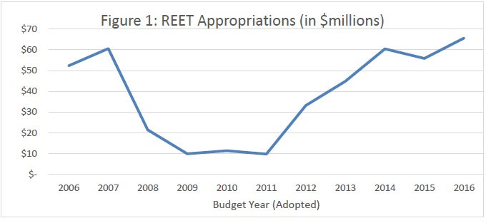 REET appropriations