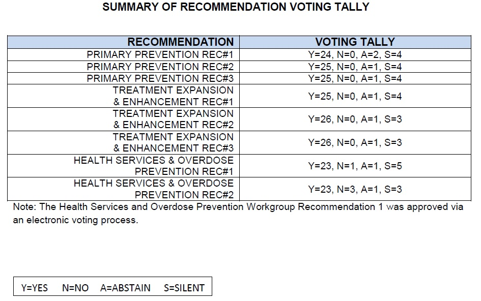 recommendation-vote-tally