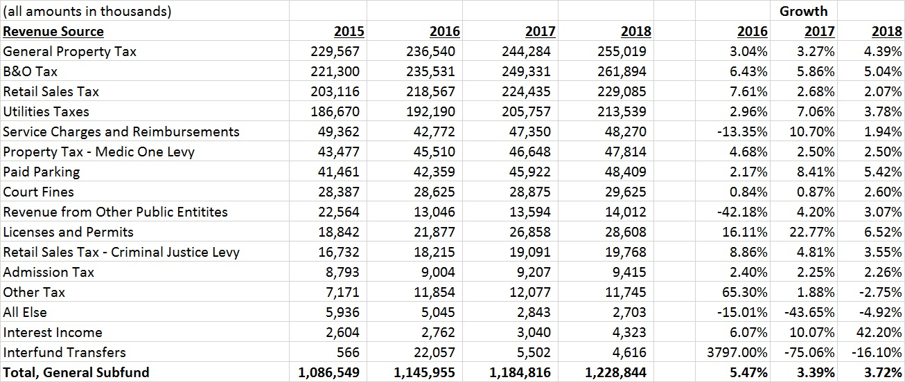 Seattle Sales Tax 2017 >> Understanding The Seattle City Budget Part 2 Revenues