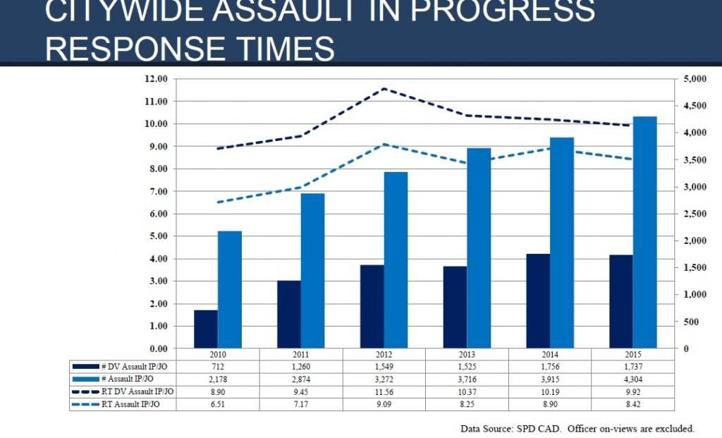SPD response to assault-related 911 calls