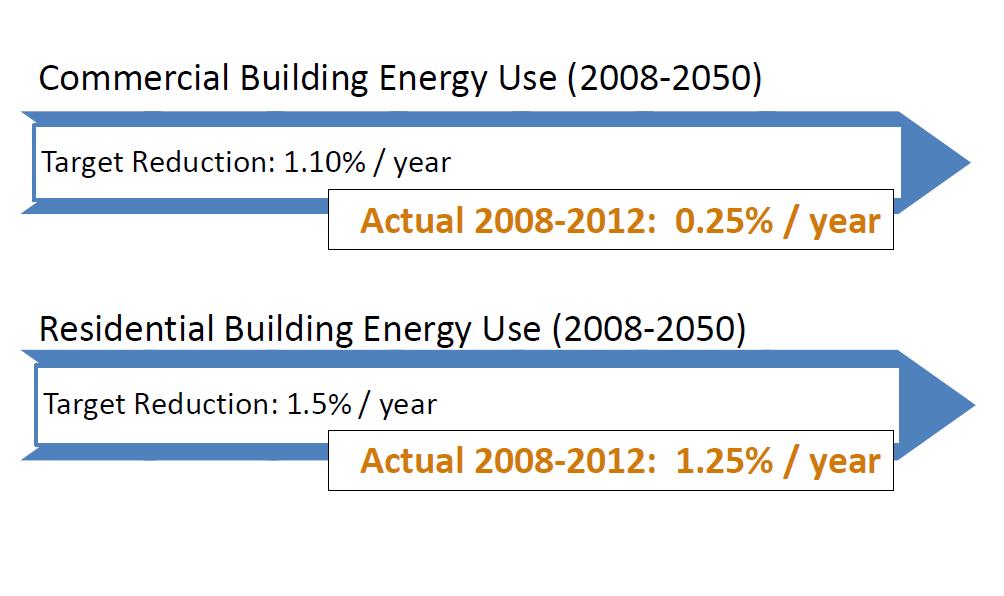 building energy 2