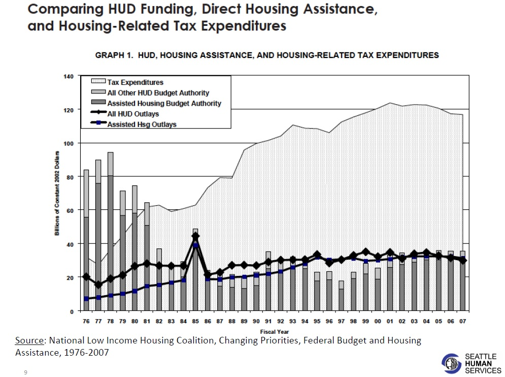 The shift in housing funding since the 1970's