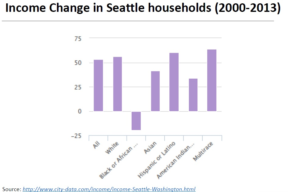 Income change in Seattle households since 2000