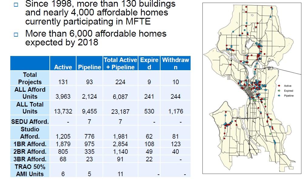 MFTE participating housing units
