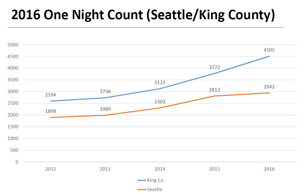 Results of the One Night Count of homeless in Seattle and King County