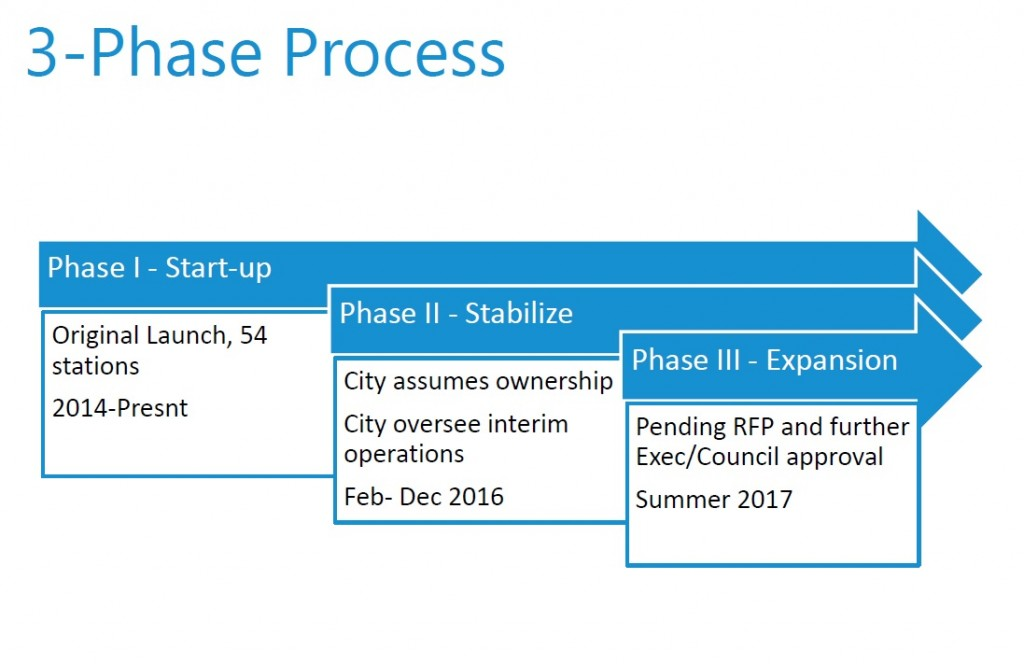 Proposed phases for taking bike share forward