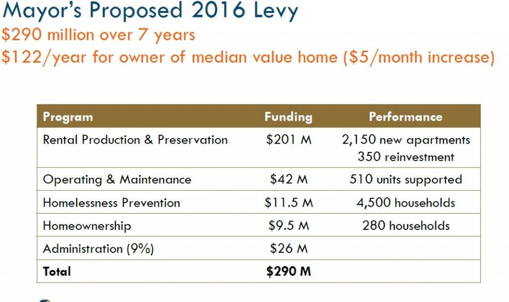 2016 levy summary