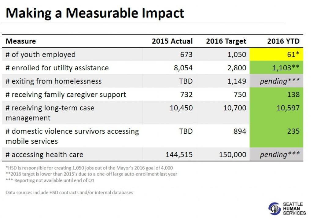 march report metrics