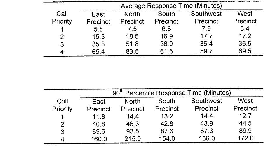 precinct response times 2