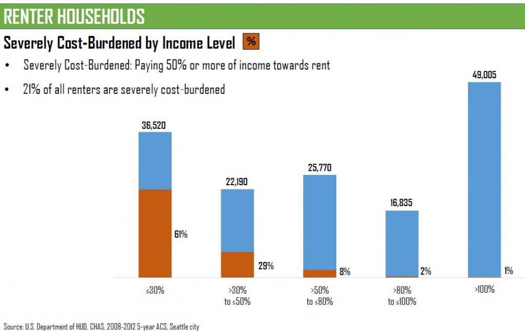 renters cost burdened by income level