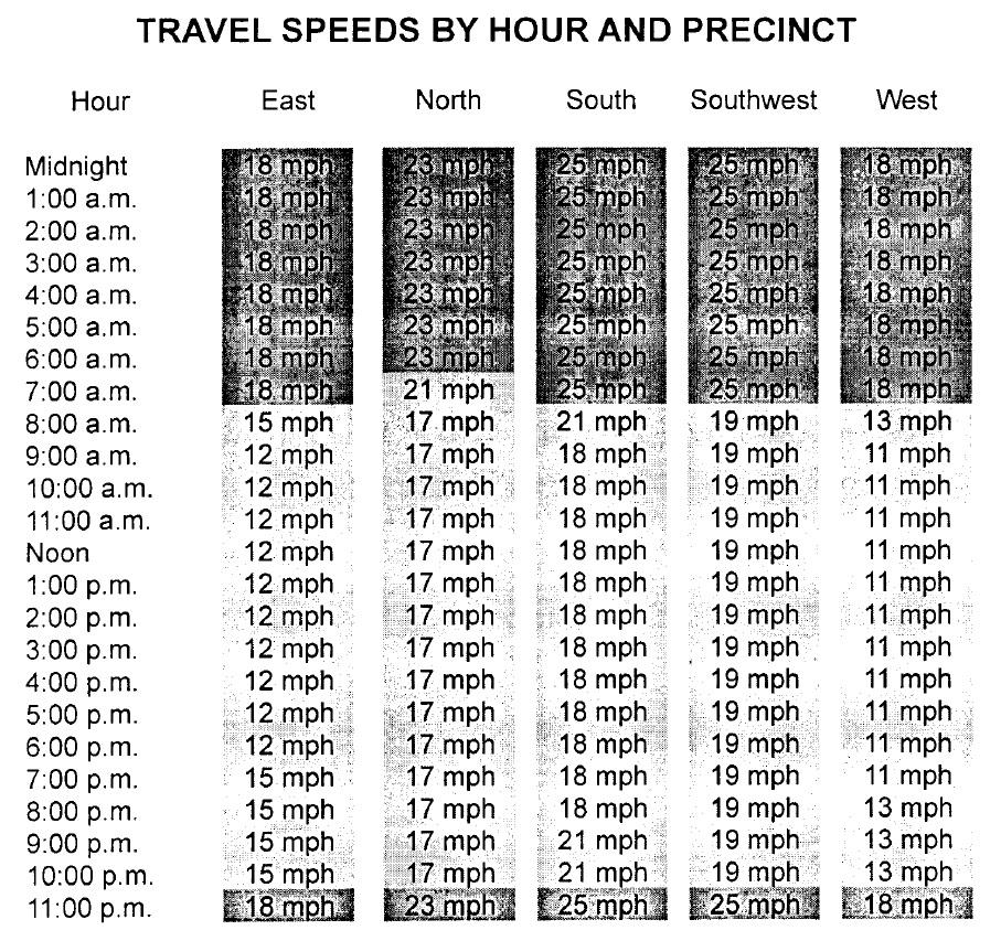 travel speeds
