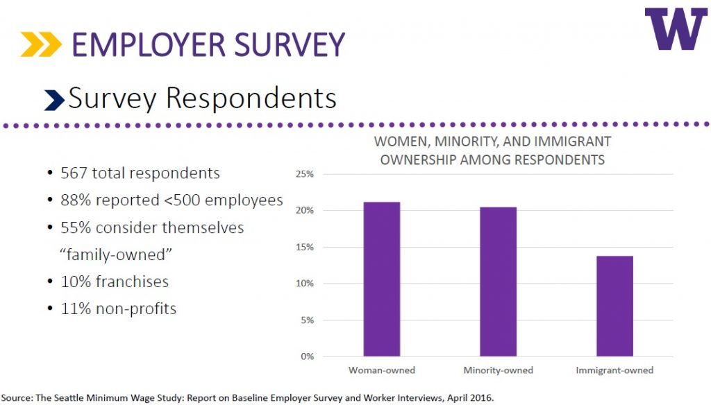 employer survey demographics