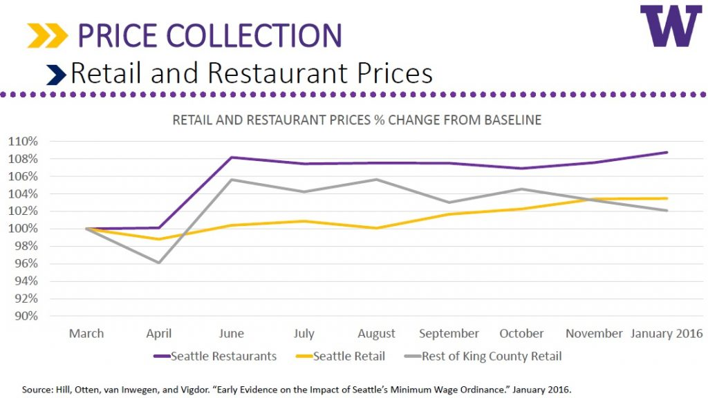retail and restaurant prices