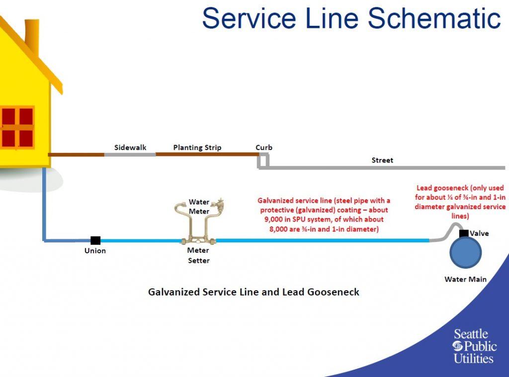 service line schematic