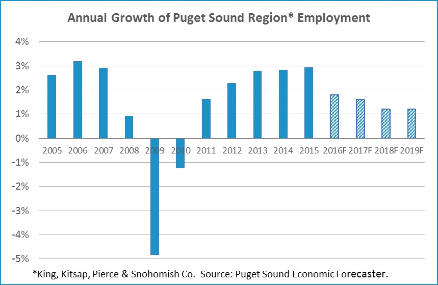 PS employment growth projections