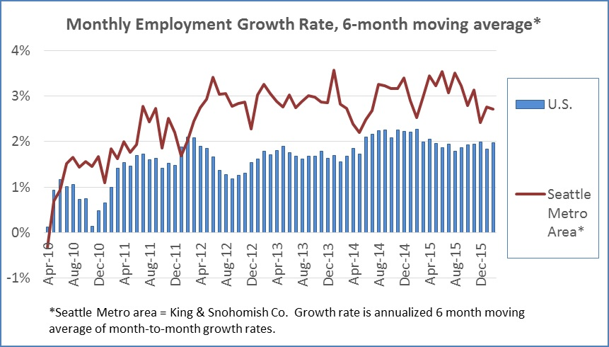 US employment growth