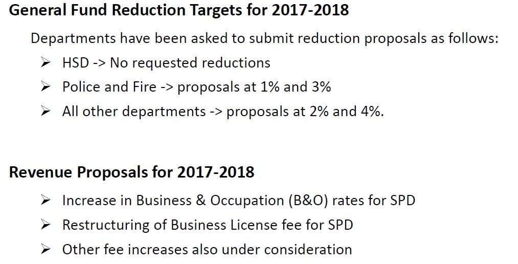 budget strategy