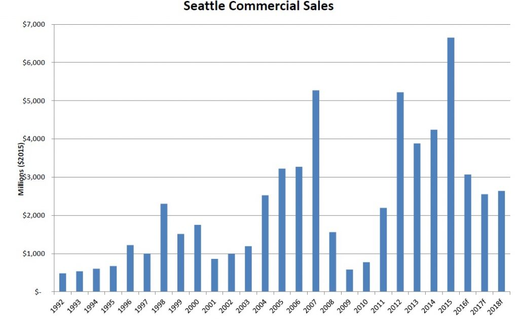 commercial real setate sales