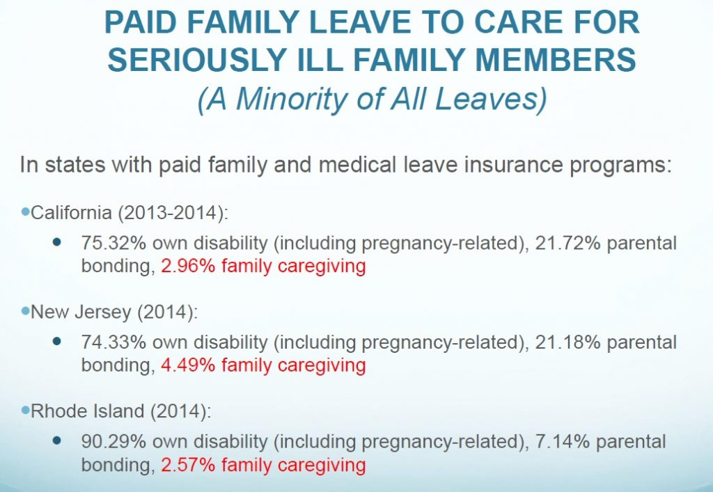 family leave share