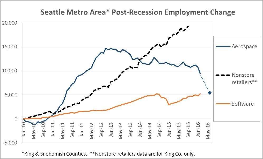 seattle post-recession employment change