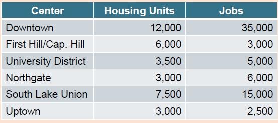 cp urban center growth