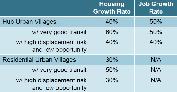 cp urban villages growth