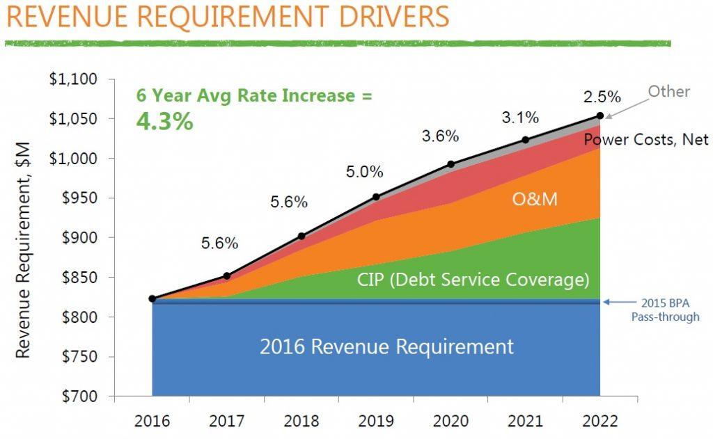 revenue requirement drivers