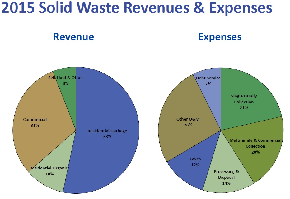 SPU revenues and expenses