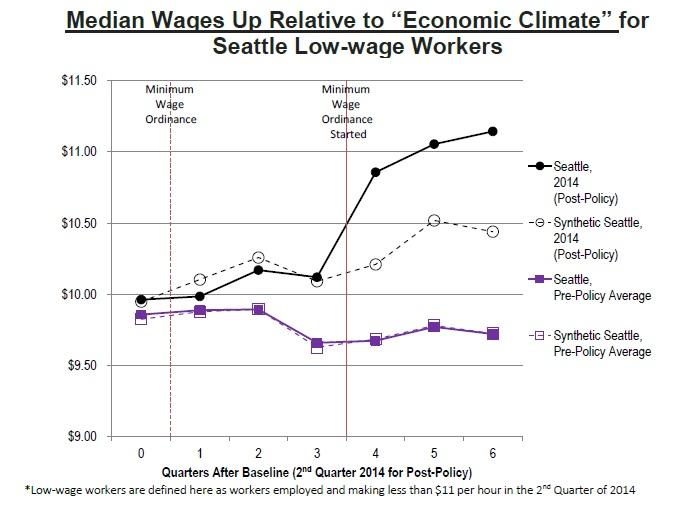 median wage trend