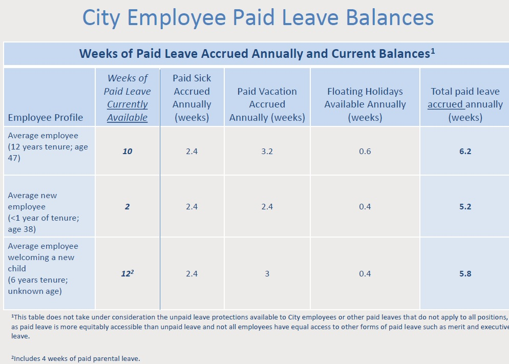 paid leave accrued annually
