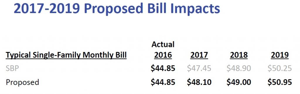 proposed bill impacts