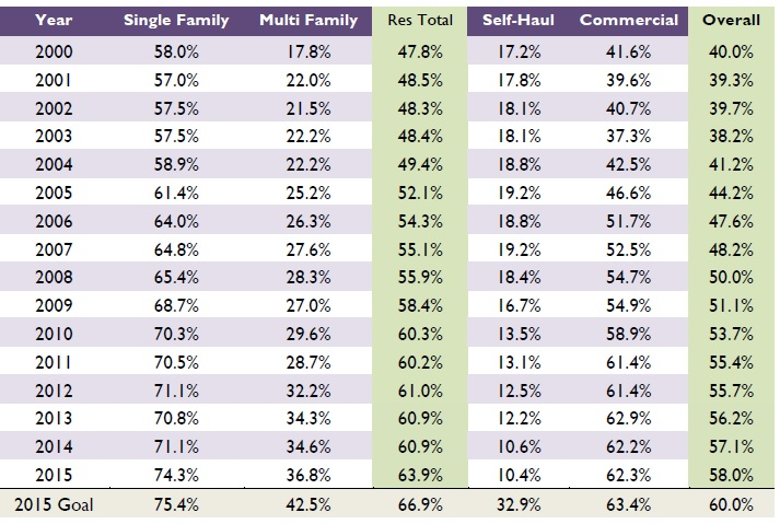 recycling rates by sector