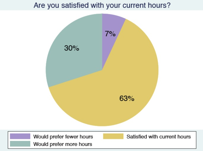 satisfaction with current hours