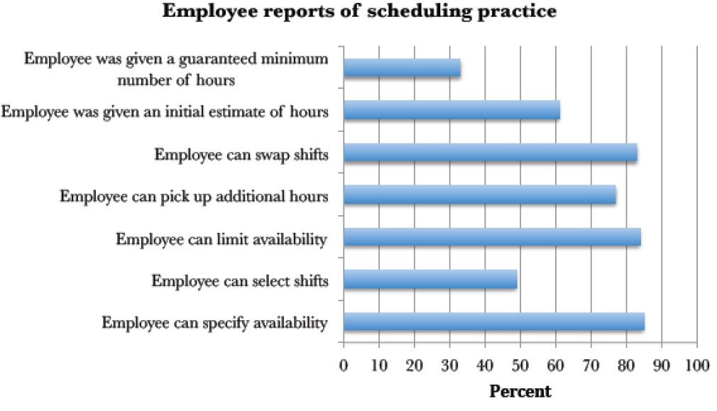 scheduling practices
