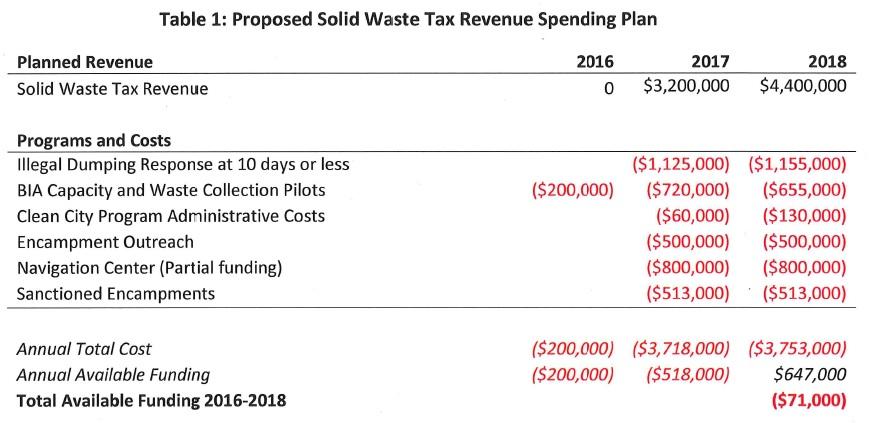 solid waste revenue spending plan