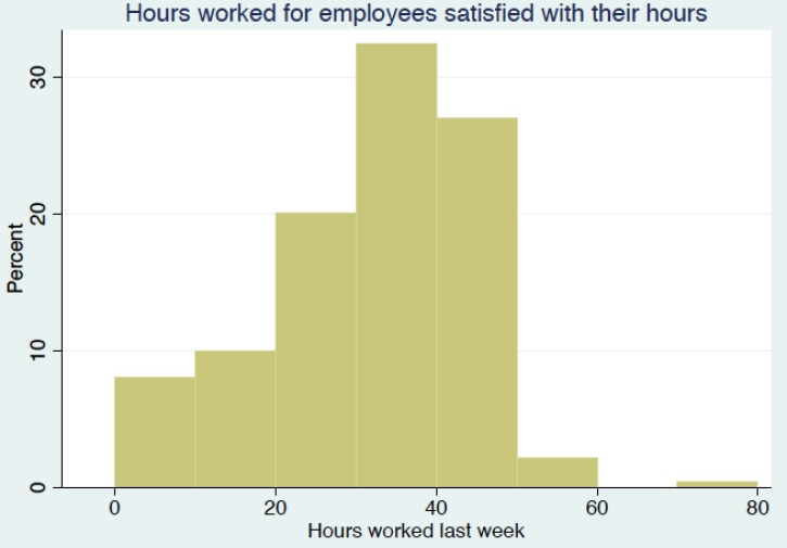 workers satisfied with hours