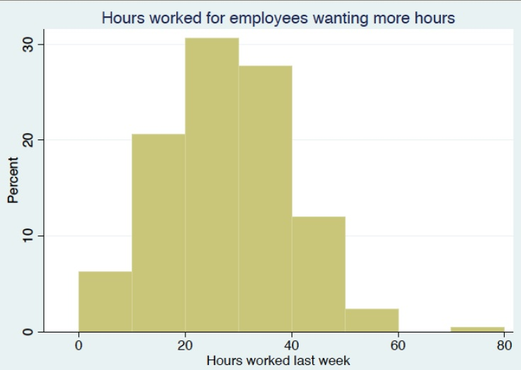 workers wanting more hours