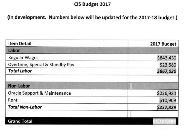 CIS budget 2017