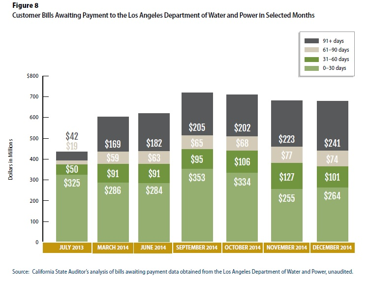 LA bills awaiting payment