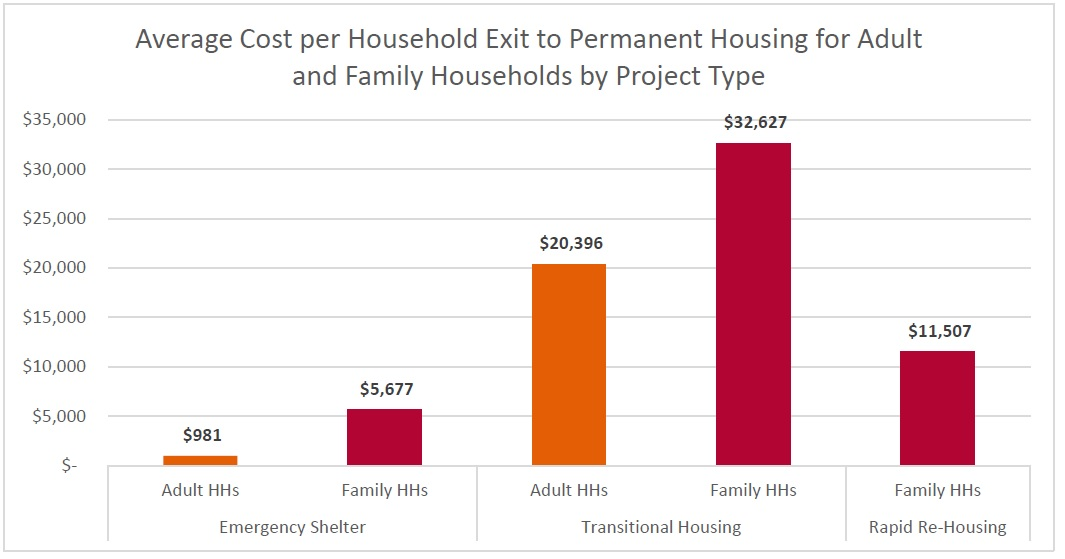 cost-of-exit-to-permanent-housing
