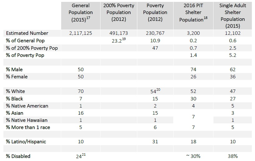 disparities